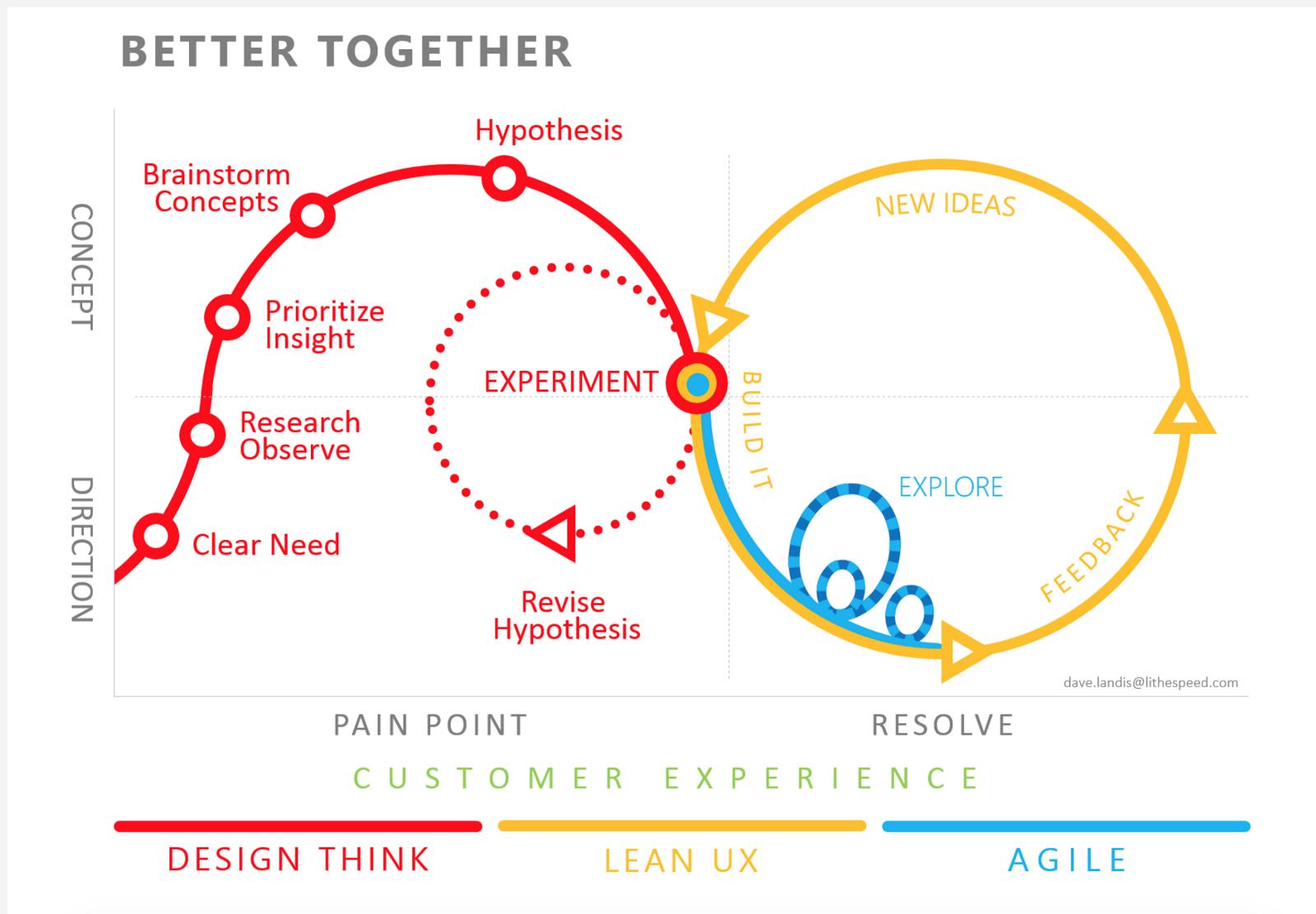 Experiência do usuário (UX) focada em resultados